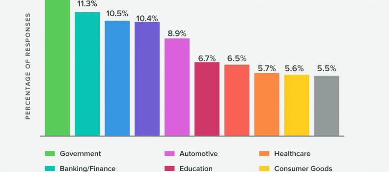Le relazioni attraverso i social media tra brand e consumatori